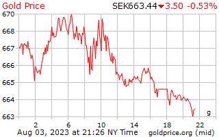 1 dag goud prijs per Gram in Zweedse Krona