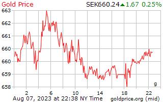 1 hari emas harga per Gram dalam Krona Sweden