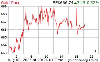 1 ngày vàng giá mỗi gam ở Thụy Điển