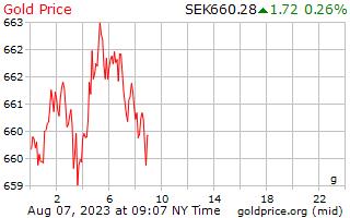 1 giorno oro prezzo per grammo in corone svedesi