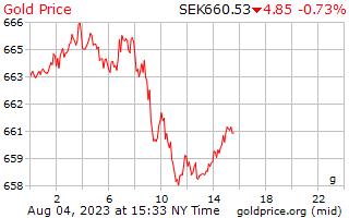 1 день золото цена за грамм в шведских кронах