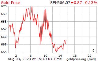 スウェーデン ・ クローナのグラムあたり 1 日ゴールドの価格