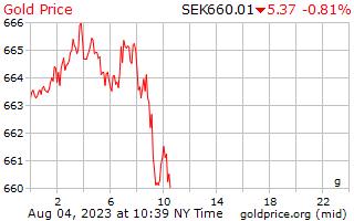 1 天黃金價格每克在瑞典克朗
