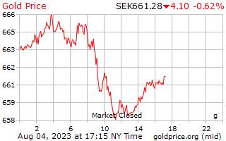 1 Day Gold Price per Gram in Swedish Krona