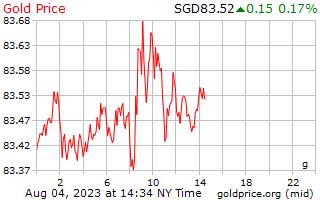 1 giorno oro prezzo al grammo in dollari di Singapore