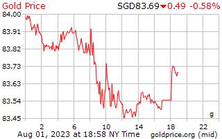 1 Tag Gold Preis pro Gramm in Singapur-Dollar