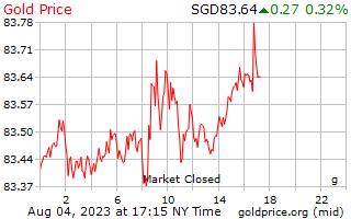 1 dia de ouro preço por grama em dólares de Singapura