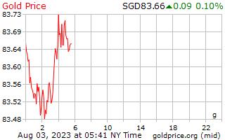 1 ημέρα χρυσός τιμή ανά γραμμάριο σε δολάρια Σιγκαπούρης