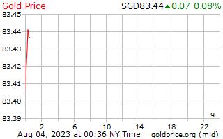 1 ngày vàng giá mỗi gam bằng đô la Singapore