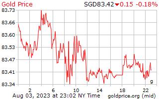 1 dag goud prijs per Gram in Singaporese Dollars
