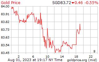 1 天黃金價格每克在新加坡美元