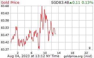 سعر الذهب يوم 1 جرام بالدولار السنغافوري