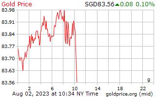 1 Day Gold Price per Gram in Singaporean Dollars