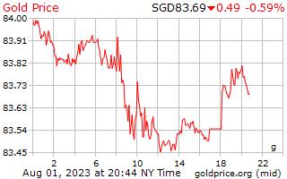 1 journée d'or prix euros le gramme en Dollars Singapouriens
