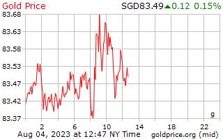 1 天黄金价格每克在新加坡美元
