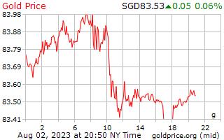 1 hari Gold Harga per Gram dalam dolar Singapura