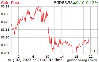 1 hari emas harga per Gram dalam dolar Singapura