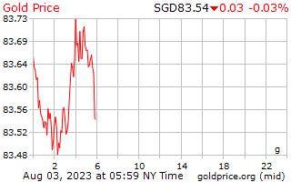1 día de oro precio por gramo en dolares de singapurenses