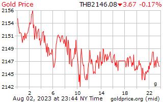 1 dag goud prijs per Gram in Thaise Baht