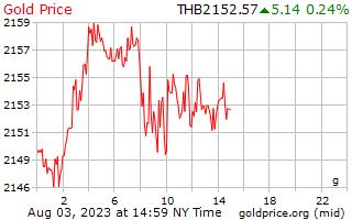 1 hari Gold Harga per Gram dalam Thai Baht