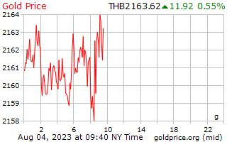 1 день золото цена за грамм в тайских бат