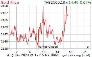 سعر الذهب يوم 1 جرام بالبات التايلندي