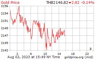 1 Day Gold Price per Gram in Thai Baht