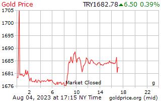 1 dia de ouro preço por grama em Lira turca