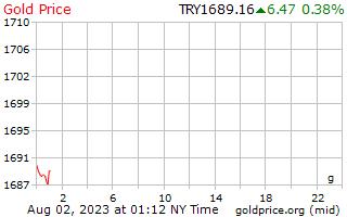 1 день золото цена за грамм в турецких лирах