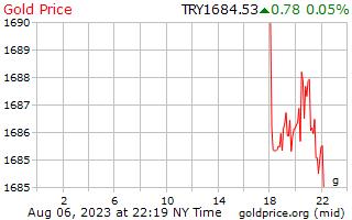 1 journée d'or prix euros le gramme en livre turque