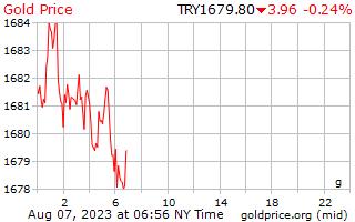 1 giorno oro prezzo al grammo in Lira turca