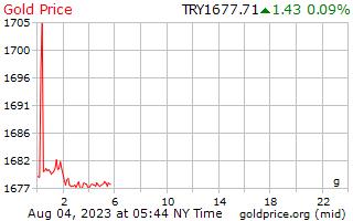 1 día de oro precio por gramo en Lira turca