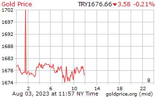 1 hari emas harga per Gram dalam Lira Turki