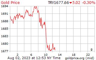 1 hari Gold Harga per Gram di Lira Turki