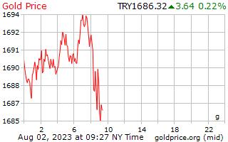 1 dag goud prijs per Gram in Turkse Lira