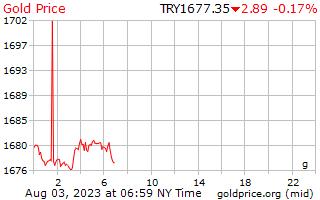 トルコのリラのグラムあたり 1 日ゴールドの価格