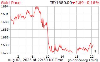 1 天黃金價格每克在土耳其里拉