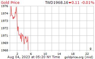 1 dia de ouro preço por grama em dólares taiwaneses de novos