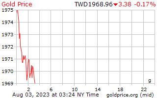 1 天黄金价格每克在台湾的新美元