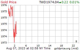 1 journée d'or prix euros le gramme en taïwanais nouveaux Dollars