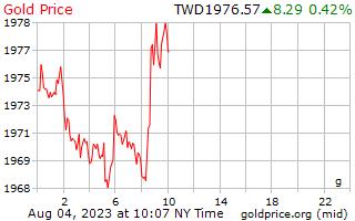 سعر الذهب يوم 1 جرام في دولار تايواني جديد