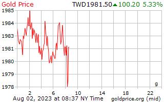 1 ημέρα χρυσός τιμή ανά γραμμάριο στην Ταϊβάν νέα δολάρια