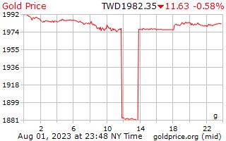 1 ngày vàng giá mỗi gam trong đô la Đài Loan mới