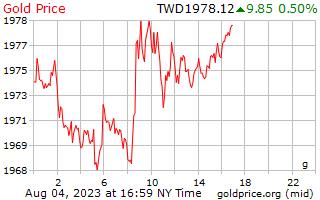 1 dag goud prijs per Gram in nieuwe Taiwanese dollar