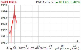 1 hari Gold Harga per Gram dalam dolar baru Taiwan