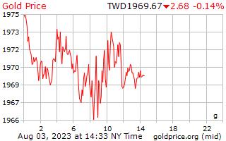 1 Tag Gold Preis pro Gramm in Taiwan neue Dollar