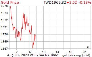 1 天黃金價格每克在臺灣的新美元