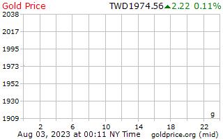 新しい台湾ドルのグラムあたり 1 日ゴールドの価格