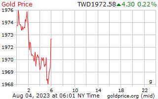 1 hari emas harga per Gram dalam dolar baru Taiwan