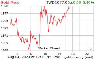 1 दिन सोने की कीमत प्रति ग्राम नए ताइवानी डॉलर में